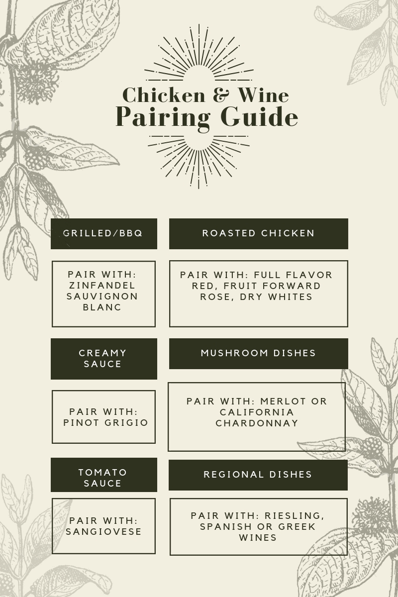 Wine to pair with chicken guide
