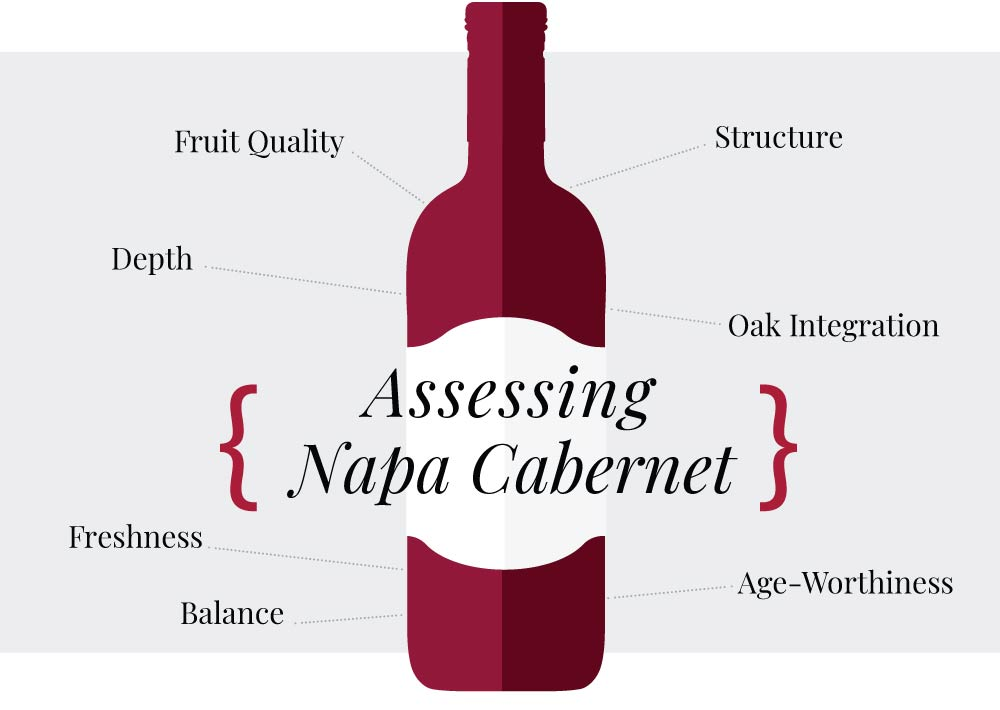Assessing Napa Cab